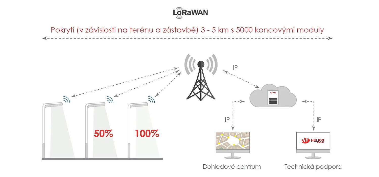 Helios Group Lorawan systém pouličního osvětlení